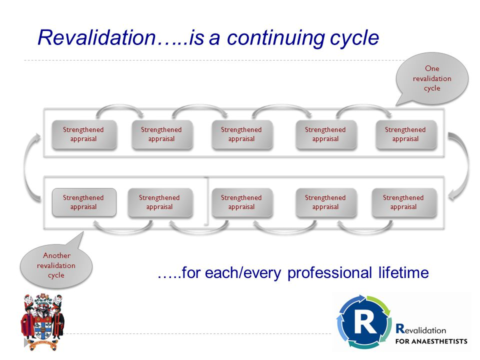 Revalidation…..is a continuing cycle Strengthened appraisal One revalidation cycle Another revalidation cycle …..for each/every professional lifetime