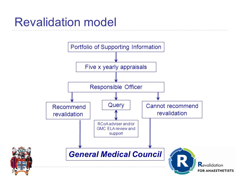 Revalidation model Portfolio of Supporting Information Five x yearly appraisals Responsible Officer Cannot recommend revalidation Query RCoA adviser and/or GMC ELA review and support General Medical Council Recommend revalidation