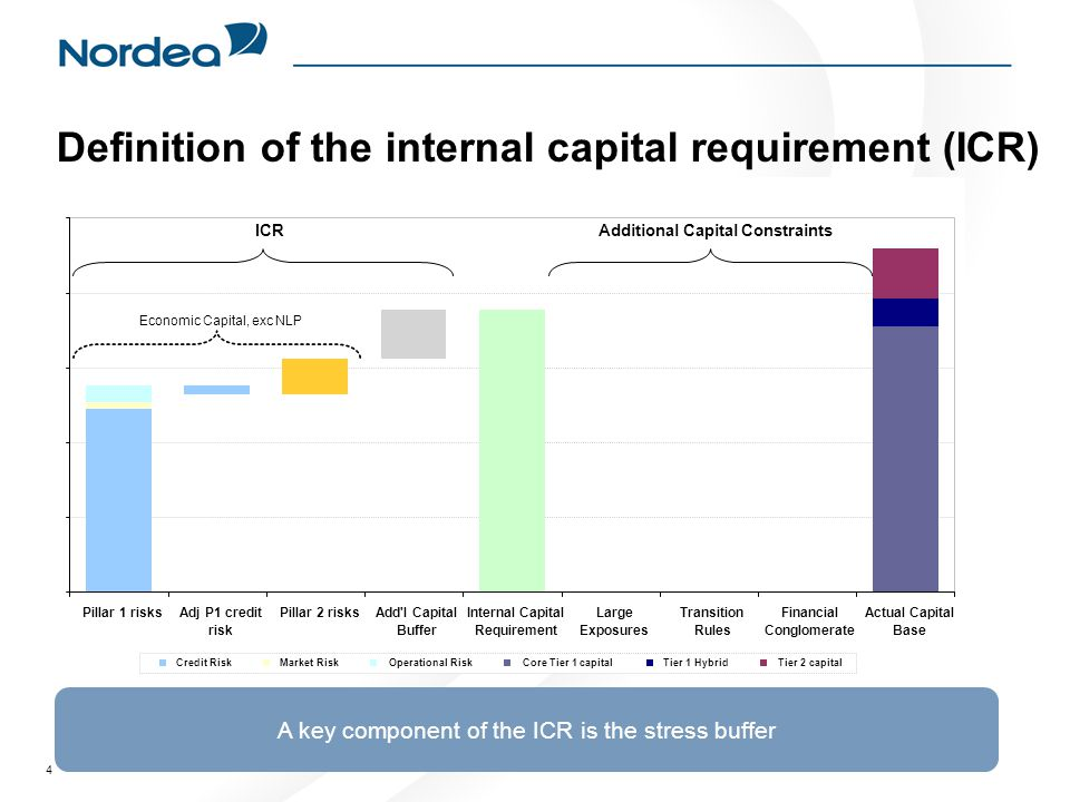 4 Definition of the internal capital requirement (ICR) 1 23 4 A key component of the ICR is the stress buffer Pillar 1 risksAdj P1 credit risk Pillar 2 risksAdd l Capital Buffer Internal Capital Requirement Large Exposures Transition Rules Financial Conglomerate Actual Capital Base Credit RiskMarket RiskOperational RiskCore Tier 1 capitalTier 1 HybridTier 2 capital ICR Economic Capital, exc NLP Additional Capital Constraints