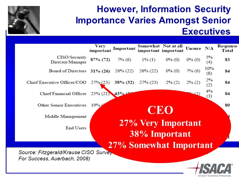 However, Information Security Importance Varies Amongst Senior Executives Source: Fitzgerald/Krause CISO Survey – CISO Leadership: Essential Principles For Success, Auerbach, 2008) CEO 27% Very Important 38% Important 27% Somewhat Important