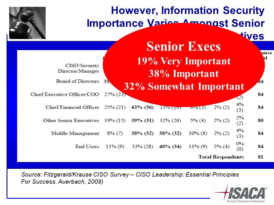 However, Information Security Importance Varies Amongst Senior Executives Source: Fitzgerald/Krause CISO Survey – CISO Leadership: Essential Principles For Success, Auerbach, 2008) Senior Execs 19% Very Important 38% Important 32% Somewhat Important