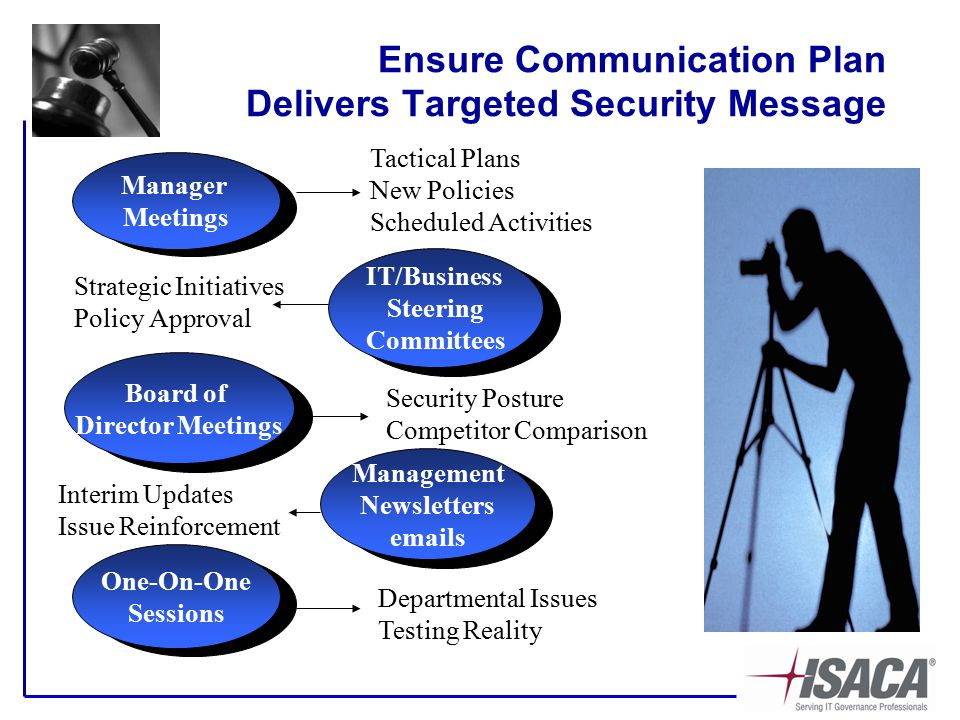 Ensure Communication Plan Delivers Targeted Security Message Manager Meetings IT/Business Steering Committees Board of Director Meetings Management Newsletters emails One-On-One Sessions Tactical Plans New Policies Scheduled Activities Strategic Initiatives Policy Approval Security Posture Competitor Comparison Interim Updates Issue Reinforcement Departmental Issues Testing Reality