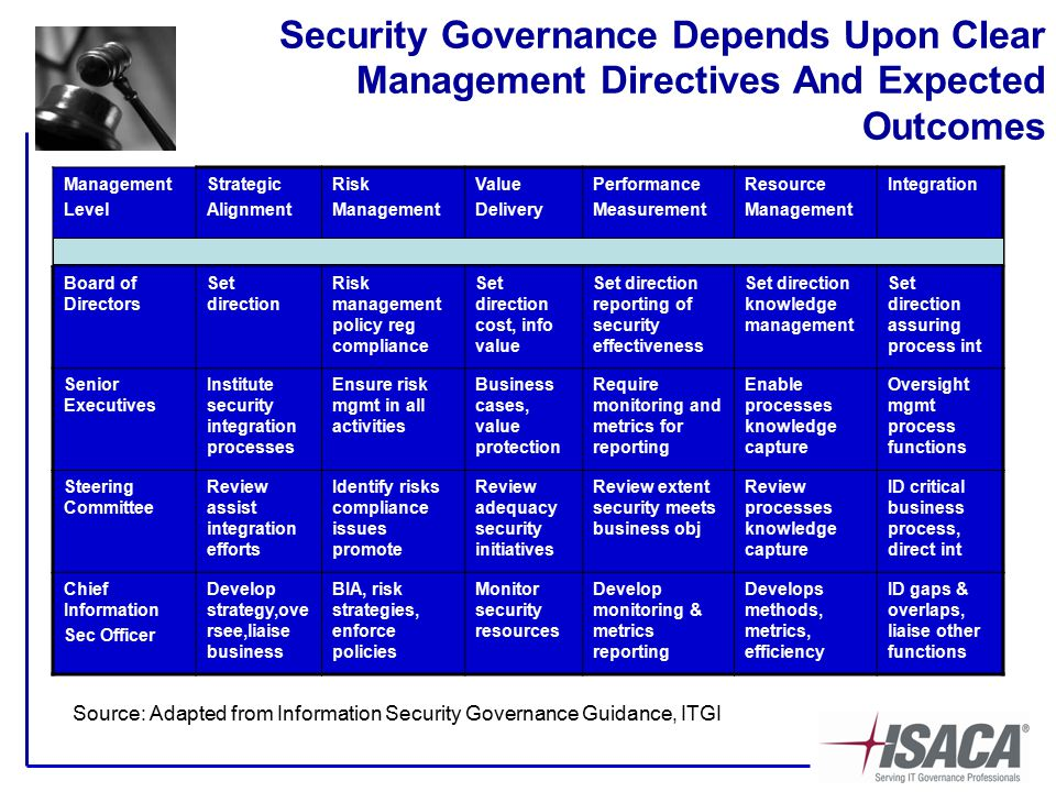 Security Governance Depends Upon Clear Management Directives And Expected Outcomes Management Level Strategic Alignment Risk Management Value Delivery Performance Measurement Resource Management Integration Board of Directors Set direction Risk management policy reg compliance Set direction cost, info value Set direction reporting of security effectiveness Set direction knowledge management Set direction assuring process int Senior Executives Institute security integration processes Ensure risk mgmt in all activities Business cases, value protection Require monitoring and metrics for reporting Enable processes knowledge capture Oversight mgmt process functions Steering Committee Review assist integration efforts Identify risks compliance issues promote Review adequacy security initiatives Review extent security meets business obj Review processes knowledge capture ID critical business process, direct int Chief Information Sec Officer Develop strategy,ove rsee,liaise business BIA, risk strategies, enforce policies Monitor security resources Develop monitoring & metrics reporting Develops methods, metrics, efficiency ID gaps & overlaps, liaise other functions Source: Adapted from Information Security Governance Guidance, ITGI