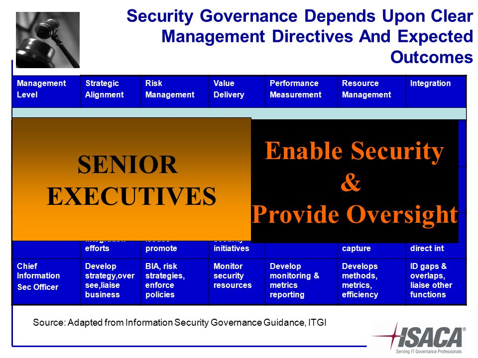 Security Governance Depends Upon Clear Management Directives And Expected Outcomes Management Level Strategic Alignment Risk Management Value Delivery Performance Measurement Resource Management Integration Board of Directors Set directionRisk management policy reg compliance Set direction cost, info value Set direction reporting of security effectiveness Set direction knowledge management Set direction assuring process int Senior Executives Institute security integration processes Ensure risk mgmt in all activities Business cases, value protection Require monitoring and metrics for reporting Enable processes knowledge capture Oversight mgmt process functions Steering Committee Review assist integration efforts Identify risks compliance issues promote Review adequacy security initiatives Review extent security meets business obj Review processes knowledge capture ID critical business process, direct int Chief Information Sec Officer Develop strategy,over see,liaise business BIA, risk strategies, enforce policies Monitor security resources Develop monitoring & metrics reporting Develops methods, metrics, efficiency ID gaps & overlaps, liaise other functions Source: Adapted from Information Security Governance Guidance, ITGI SENIOR EXECUTIVES Enable Security & Provide Oversight