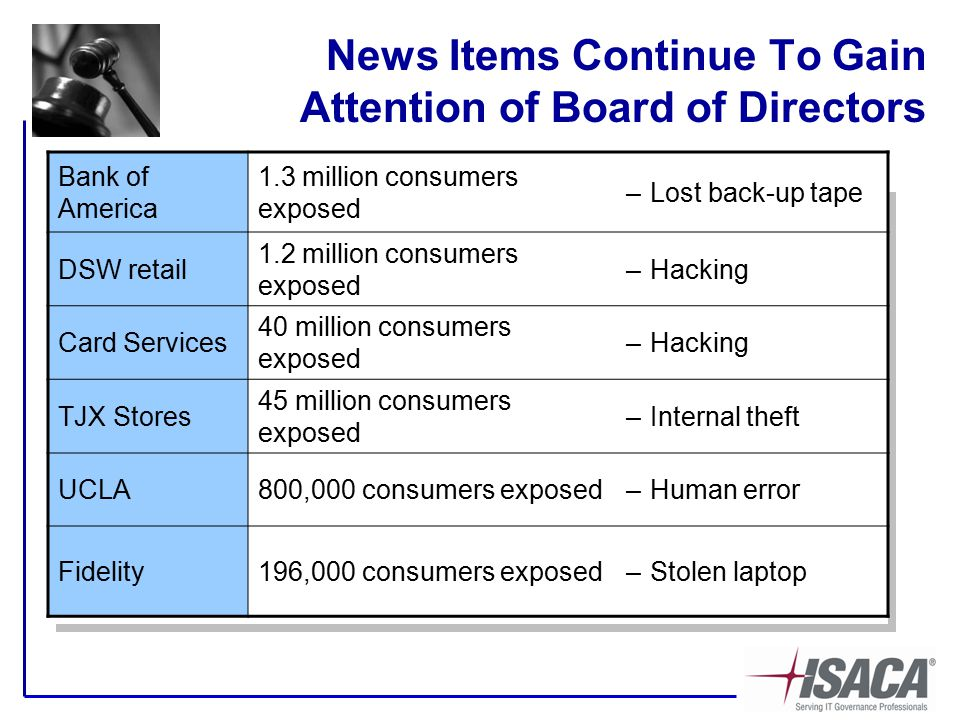 News Items Continue To Gain Attention of Board of Directors Bank of America 1.3 million consumers exposed –Lost back-up tape DSW retail 1.2 million consumers exposed –Hacking Card Services 40 million consumers exposed –Hacking TJX Stores 45 million consumers exposed –Internal theft UCLA800,000 consumers exposed–Human error Fidelity196,000 consumers exposed–Stolen laptop