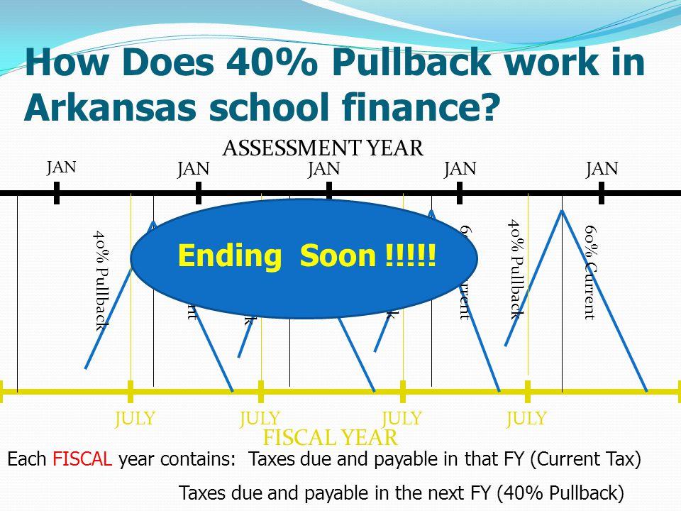 How Does 40% Pullback work in Arkansas school finance.