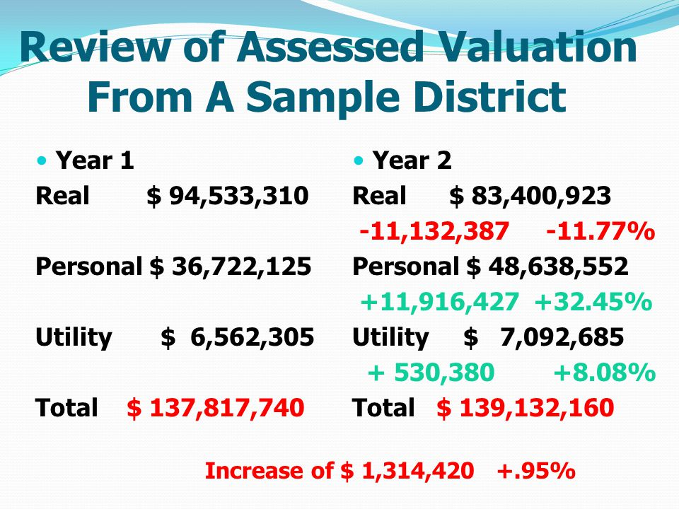Review of Assessed Valuation From A Sample District Year 1 Real $ 94,533,310 Personal $ 36,722,125 Utility $ 6,562,305 Total $ 137,817,740 Year 2 Real $ 83,400,923 -11,132,387 -11.77% Personal $ 48,638,552 +11,916,427 +32.45% Utility $ 7,092,685 + 530,380 +8.08% Total $ 139,132,160 Increase of $ 1,314,420 +.95%