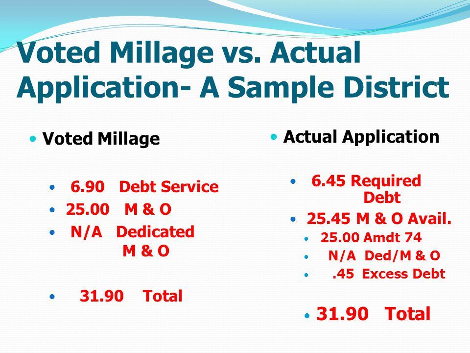 Voted Millage vs.