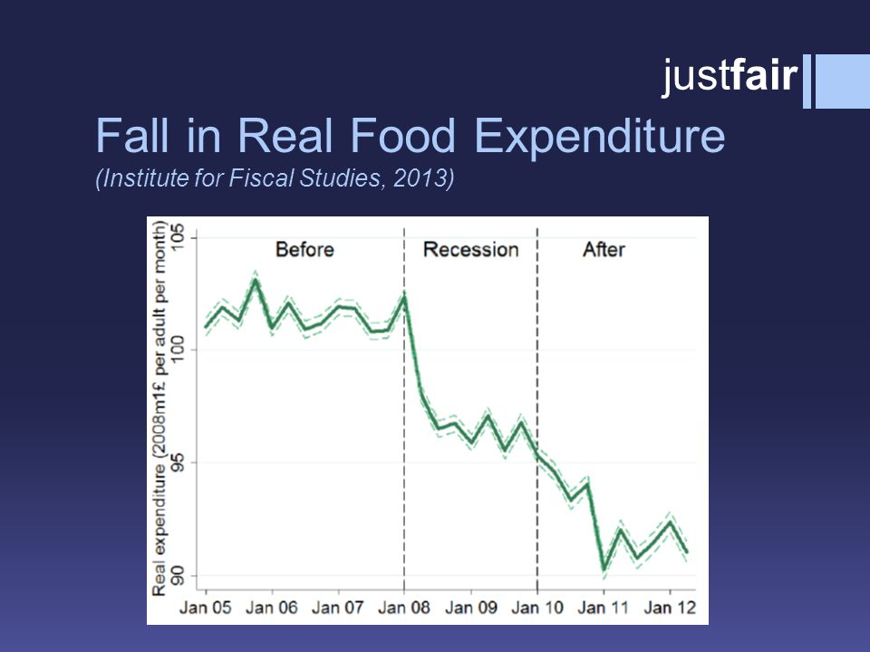 Fall in Real Food Expenditure (Institute for Fiscal Studies, 2013) justfair
