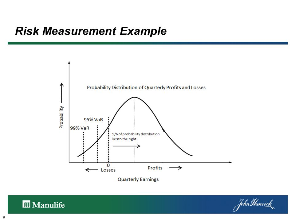Risk Measurement Example 8