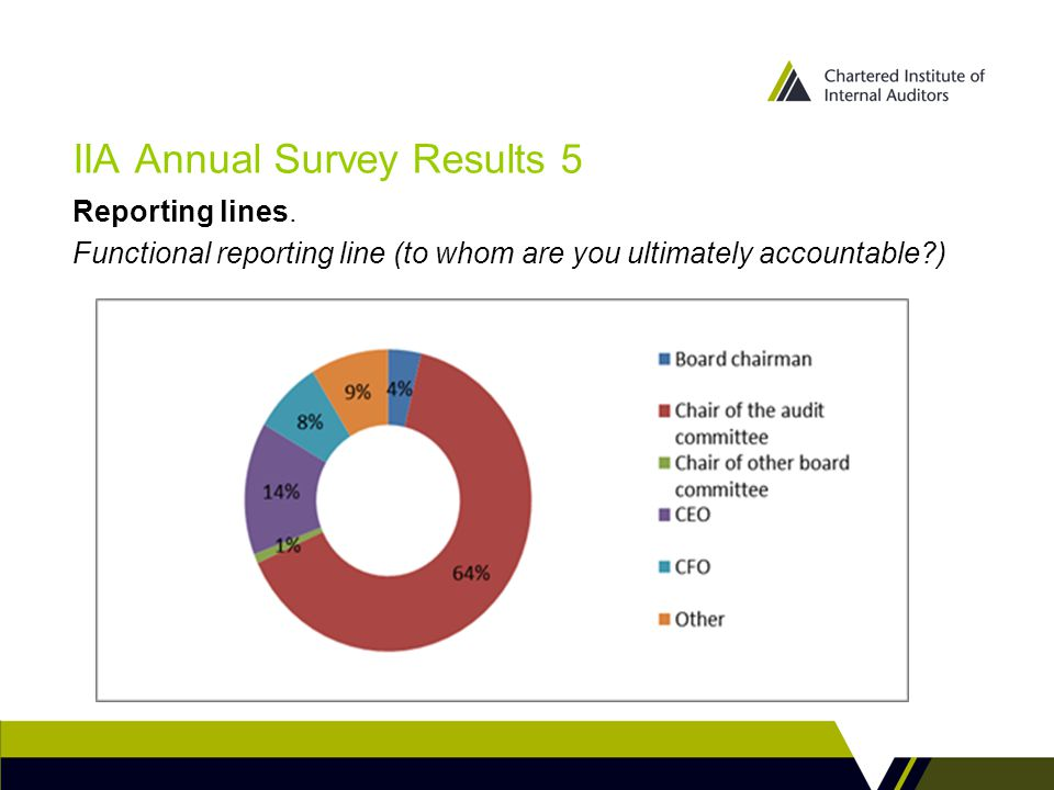 IIA Annual Survey Results 5 Reporting lines. Functional reporting line (to whom are you ultimately accountable?)