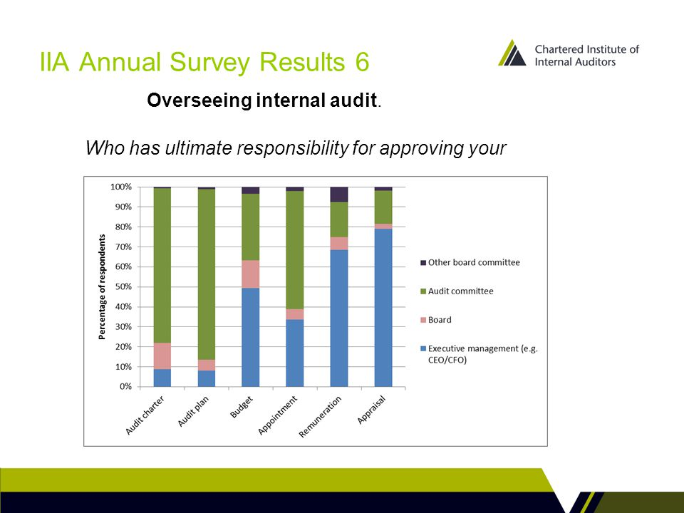 IIA Annual Survey Results 6 Who has ultimate responsibility for approving your Overseeing internal audit.