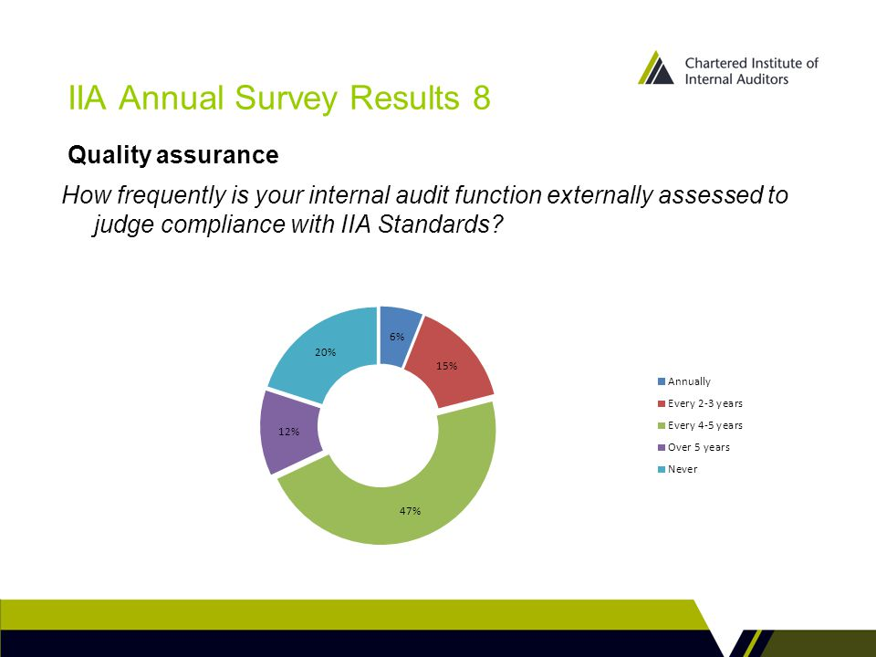 IIA Annual Survey Results 8 How frequently is your internal audit function externally assessed to judge compliance with IIA Standards.