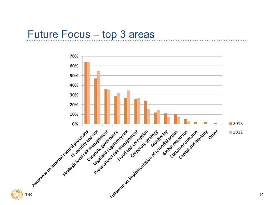 19 Future Focus – top 3 areas