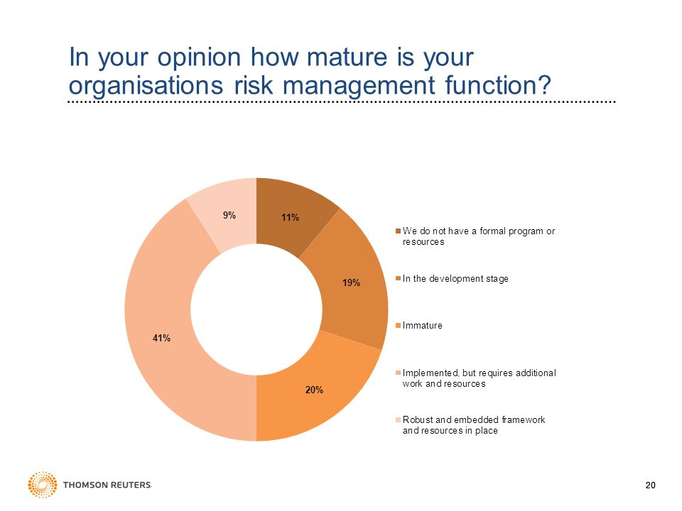 20 In your opinion how mature is your organisations risk management function