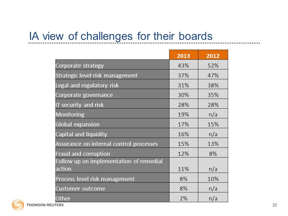 23 IA view of challenges for their boards 20132012 Corporate strategy43%52% Strategic level risk management37%47% Legal and regulatory risk31%38% Corporate governance30%35% IT security and risk28% Monitoring19%n/a Global expansion17%15% Capital and liquidity16%n/a Assurance on internal control processes15%13% Fraud and corruption12%8% Follow up on implementation of remedial action11%n/a Process level risk management8%10% Customer outcome8%n/a Other2%n/a