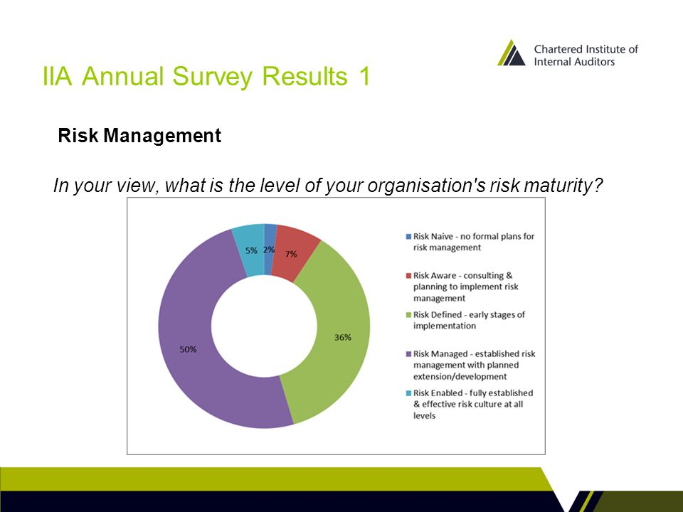 IIA Annual Survey Results 1 In your view, what is the level of your organisation s risk maturity.
