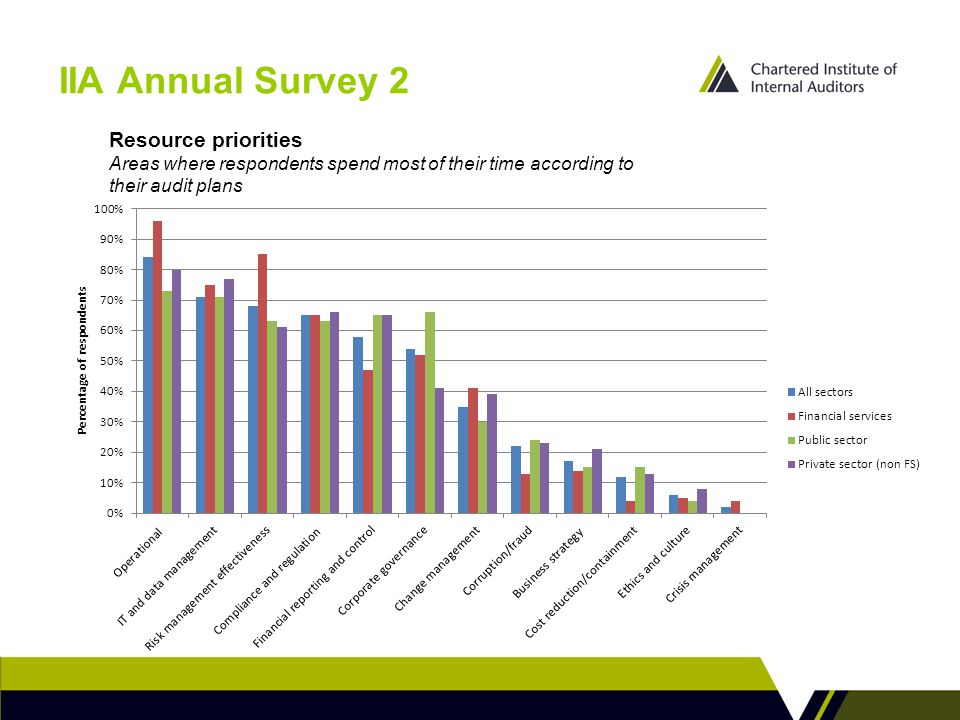 IIA Annual Survey 2 Resource priorities Areas where respondents spend most of their time according to their audit plans