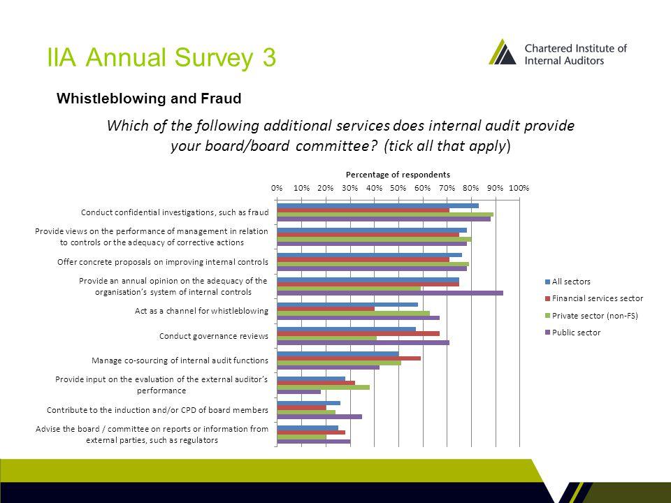 IIA Annual Survey 3 Whistleblowing and Fraud