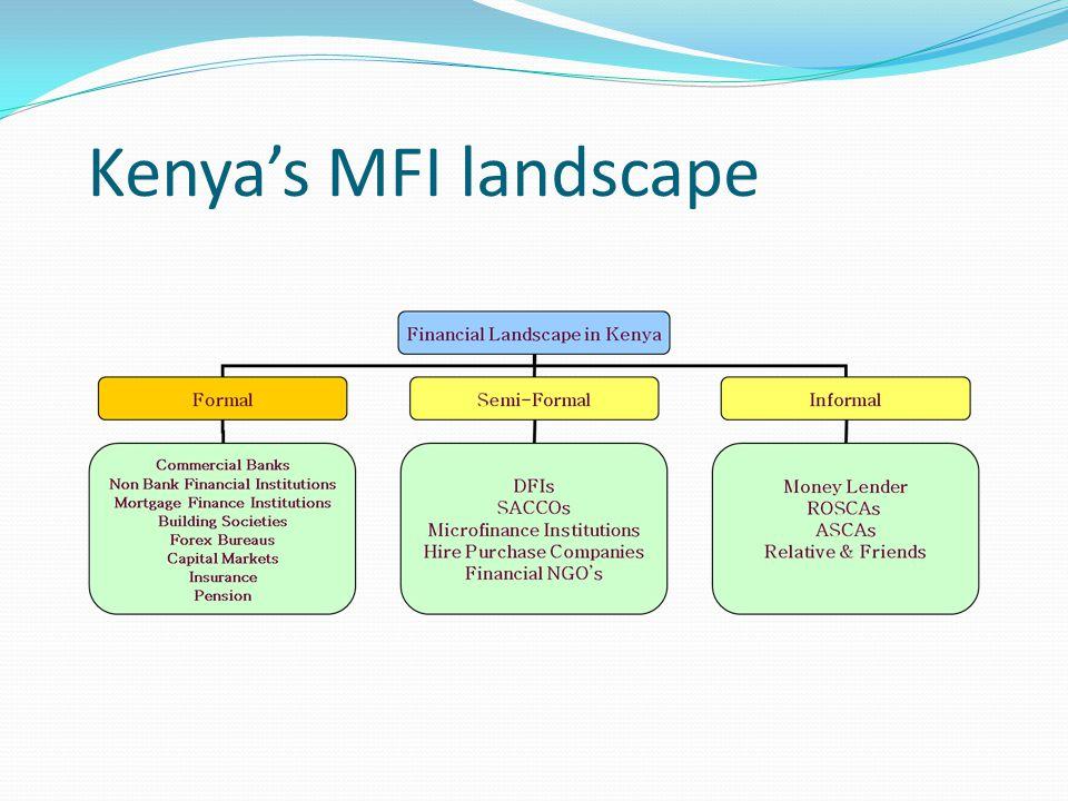 Kenya's MFI landscape