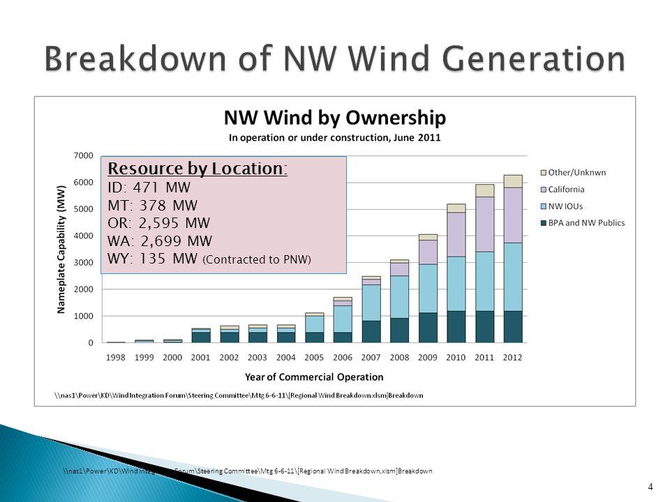 5 Wind Fleet Average Capacity Factor by Calendar Year 2007200820092010 30.5%33.1%28.8%27.1% Jan FebMarAprMayJunJulAugSepOctNovDec Wind Fleet Average Capacity Factor by Calendar Year 2007200820092010 30.5%33.1%28.8%27.1%
