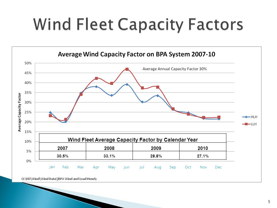 5 Wind Fleet Average Capacity Factor by Calendar Year 2007200820092010 30.5%33.1%28.8%27.1% Jan FebMarAprMayJunJulAugSepOctNovDec Wind Fleet Average Capacity Factor by Calendar Year 2007200820092010 30.5%33.1%28.8%27.1%