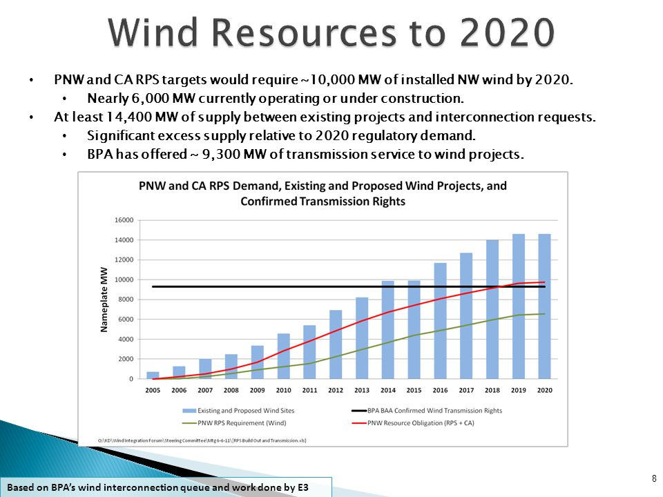 30-Minute timeframe Ramps Up Largest in MWs -> 1120 MW (40%, 2010) Largest % of nameplate -> (51%, 2008) Ramps Down Largest in MWs -> -937 MW (-34%, 2010) Largest % of nameplate -> (-49%, 2008) 19 60-Minute timeframe Ramps Up Largest in MWs -> 1580 MW (57% 2010) Largest % of nameplate -> (67% 2008) Ramps Down Largest in MWs -> -1161 MW (-42% 2010) Largest % of nameplate -> -49% (2008) The absolute magnitude of ramps on BPA's system is increasing, although ramping as a percentage of the installed wind capacity is declining a bit (reflecting some diversity value).