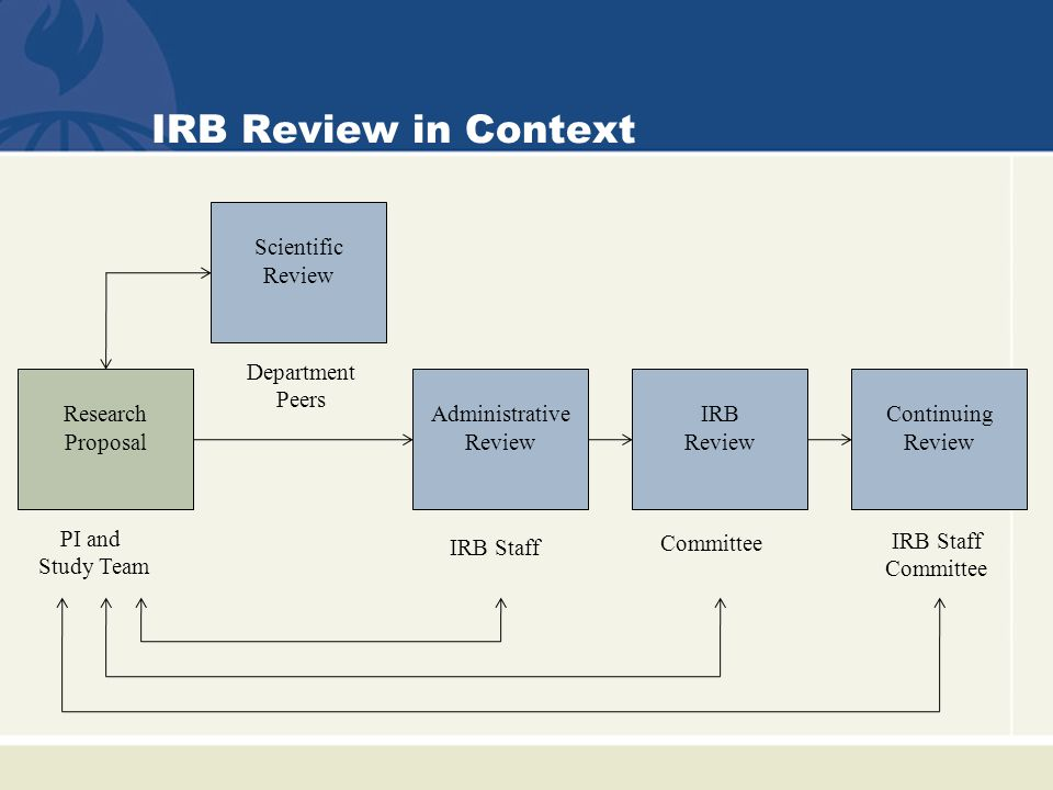 IRB Review in Context Administrative Review PI and Study Team Department Peers IRB Staff Committee IRB Staff Committee IRB Review Continuing Review Scientific Review Research Proposal