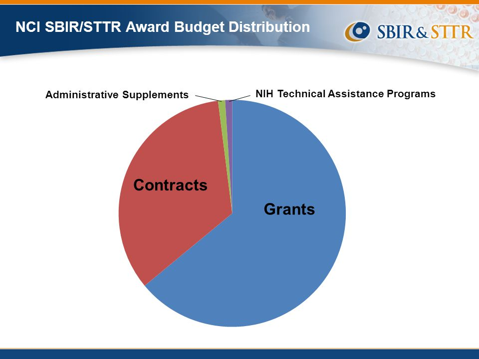 NCI scientific & technology priorities Areas of interest to the commercial sector, based on market opportunity Contract topics in NCI priority areas with strong potential for commercial success 13% 8% 17% 25% NCI SBIR contracts (thousands) % of total NCI SBIR Fiscal Year 13% 8% 17% 25% 24% 33% 35% $12,387 $7,757 $16,665 $25,020 $38,174 $26,102 $37,406 NCI SBIR Targeted Contract Solicitations