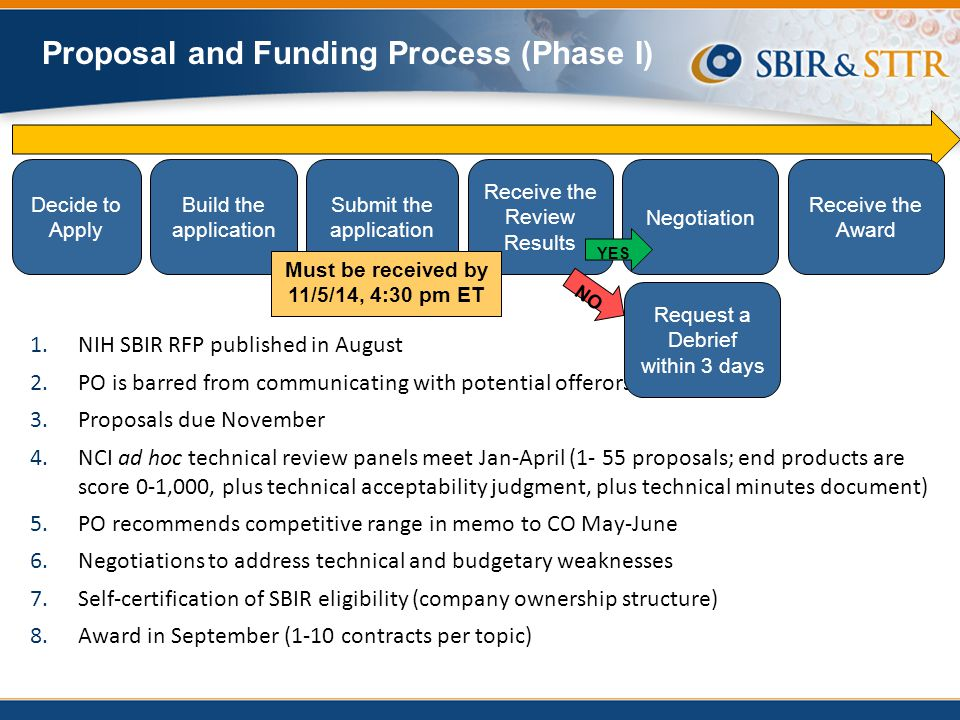 Proposal and Funding Process (Phase I) Decide to Apply Build the application Submit the application Receive the Review Results Negotiation 1.NIH SBIR