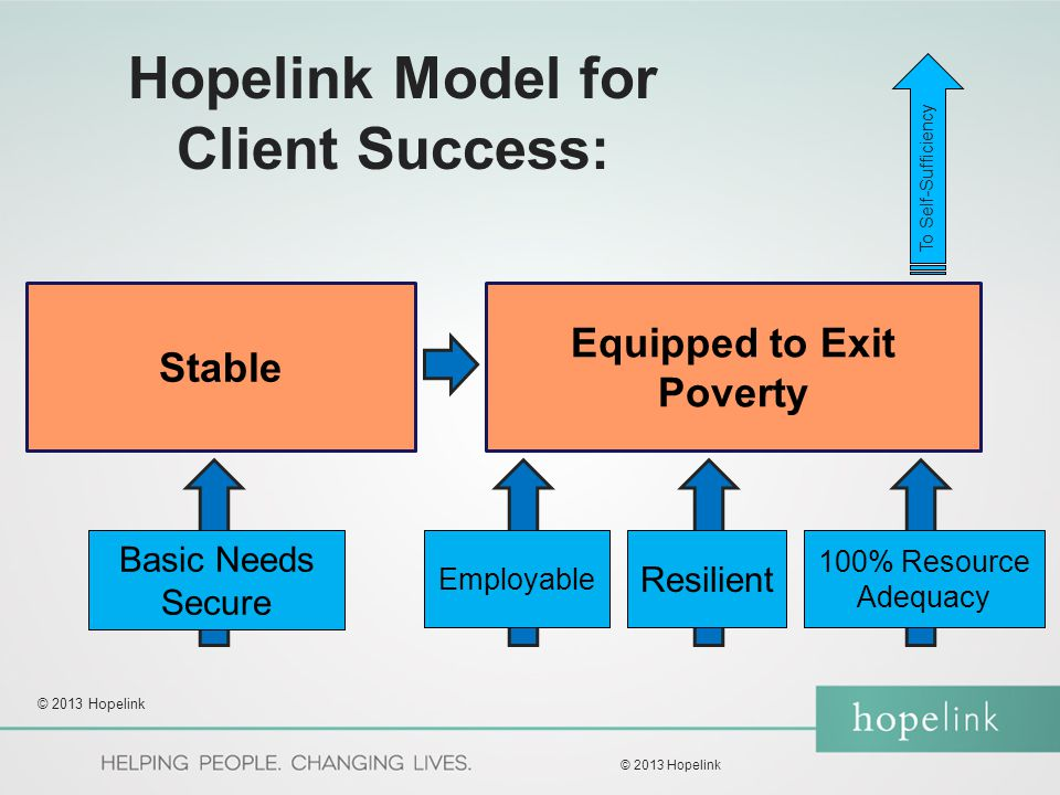 Equipped to Exit Poverty Stable Hopelink Model for Client Success: Basic Needs Secure Employable Resilient 100% Resource Adequacy To Self-Sufficiency © 2013 Hopelink
