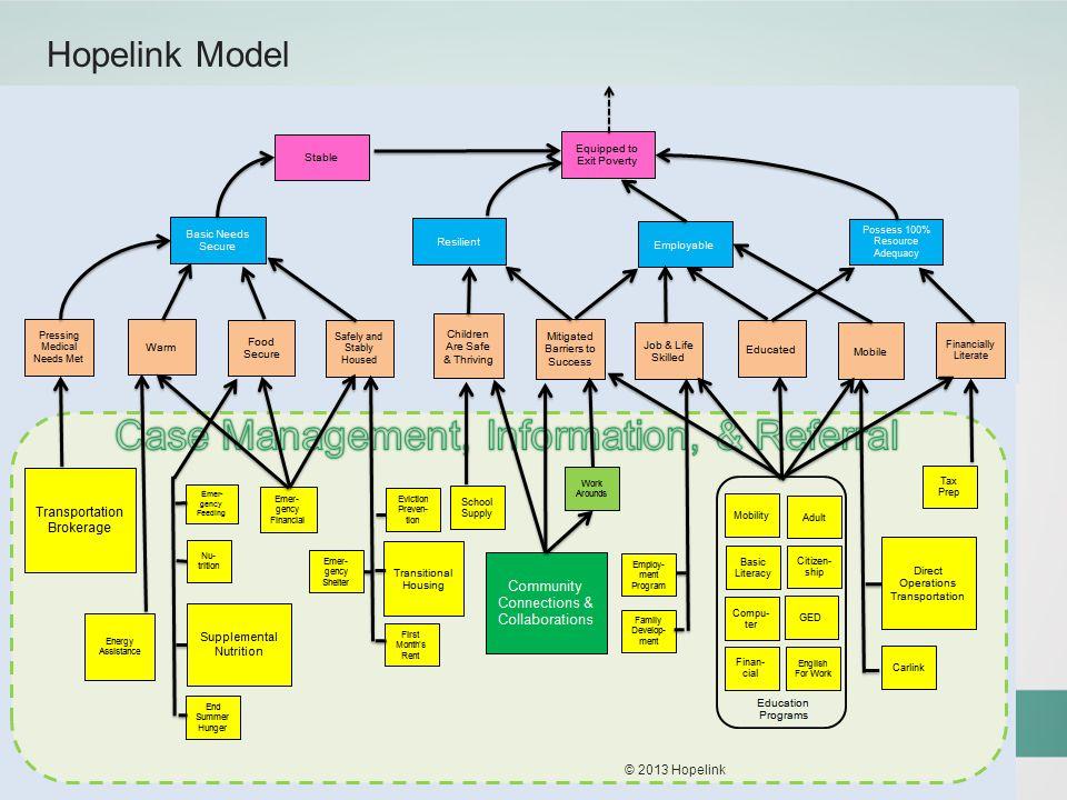 Hopelink Model © 2013 Hopelink