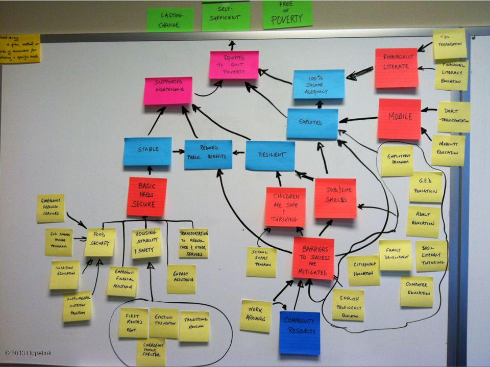 The Hopelink Model A Self-Sufficiency Journey © 2013 Hopelink