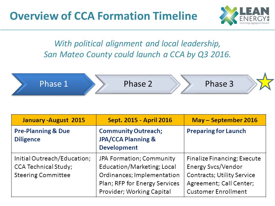 Overview of CCA Formation Timeline With political alignment and local leadership, San Mateo County could launch a CCA by Q3 2016. Phase 1 Phase 2 Janu