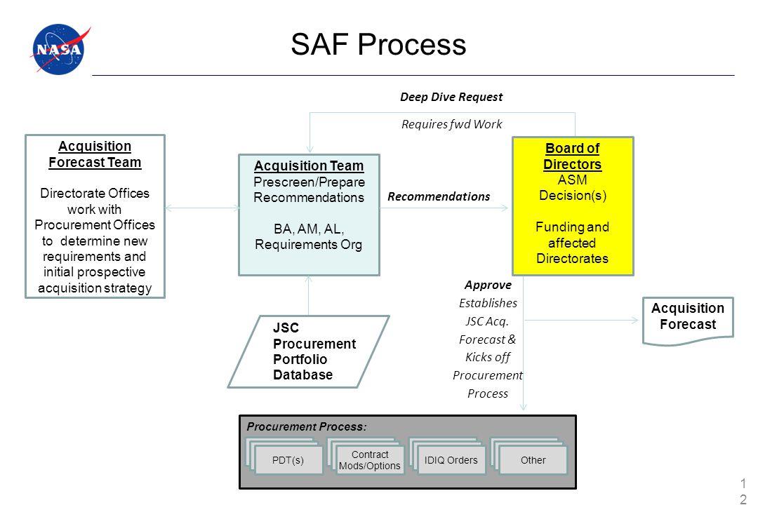 Procurement Process: Acquisition Team Prescreen/Prepare Recommendations BA, AM, AL, Requirements Org Board of Directors ASM Decision(s) Funding and af