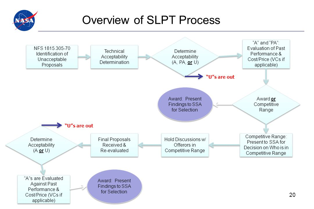Overview of SLPT Process NFS 1815.305-70 Identification of Unacceptable Proposals NFS 1815.305-70 Identification of Unacceptable Proposals Technical A