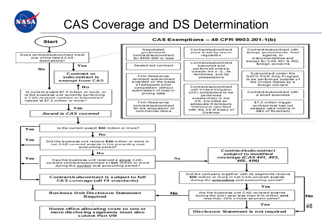 CAS Coverage and DS Determination 46