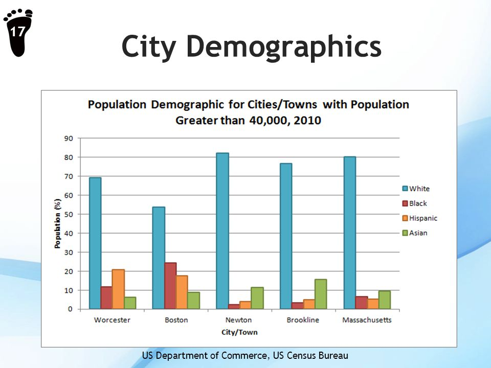 City Demographics 17 US Department of Commerce, US Census Bureau
