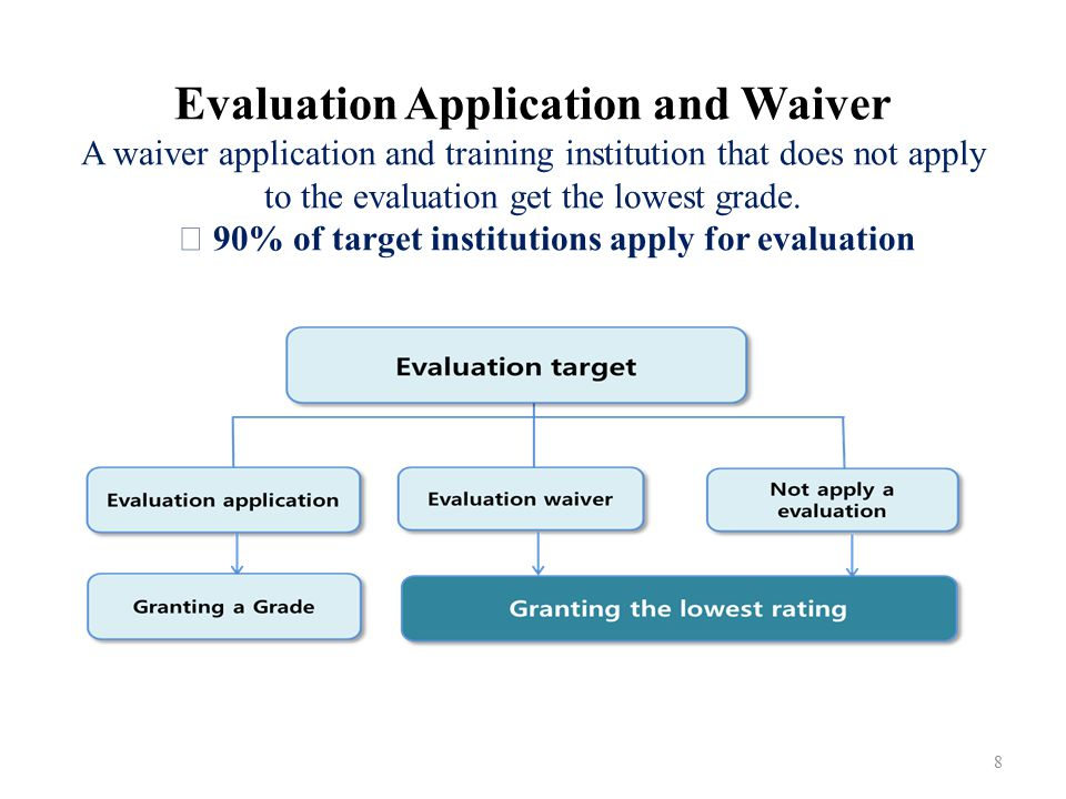Evaluation Application and Waiver A waiver application and training institution that does not apply to the evaluation get the lowest grade. ☞ 90% of t
