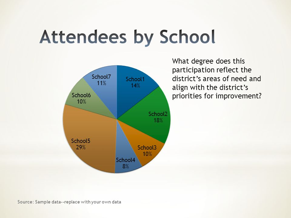 What degree does this participation reflect the district's areas of need and align with the district's priorities for improvement? Source: Sample data