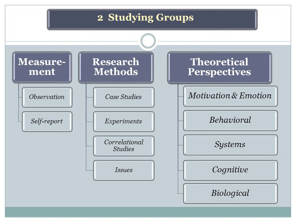 Measure- ment ObservationSelf-report Research Methods Case StudiesExperiments Correlational Studies Issues Theoretical Perspectives Motivation & EmotionBehavioralSystemsCognitiveBiological 2 Studying Groups