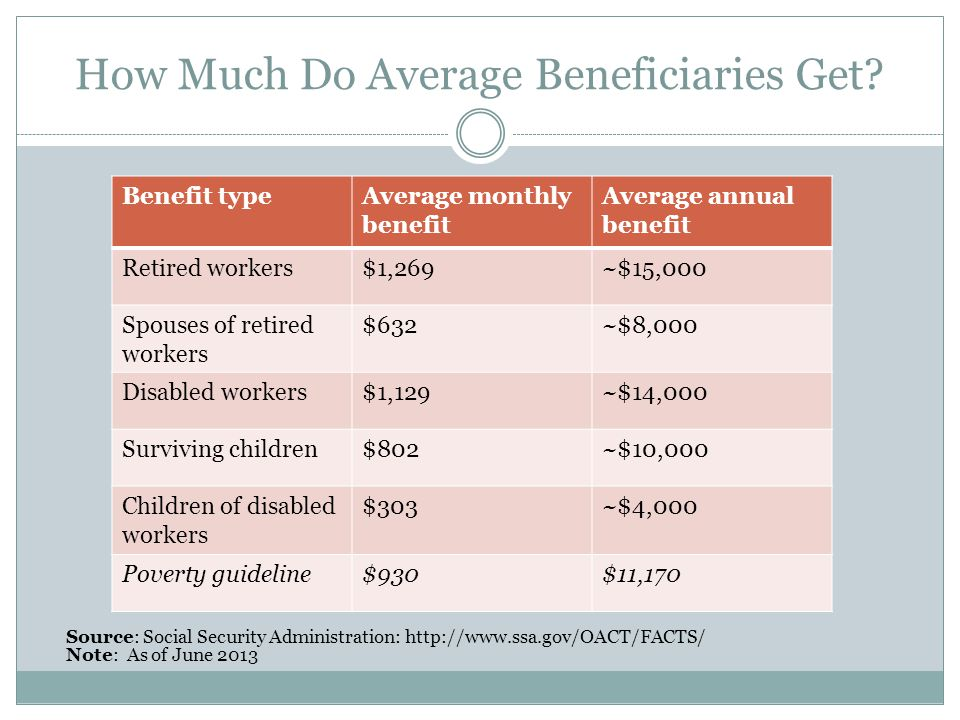 How Much Do Average Beneficiaries Get.