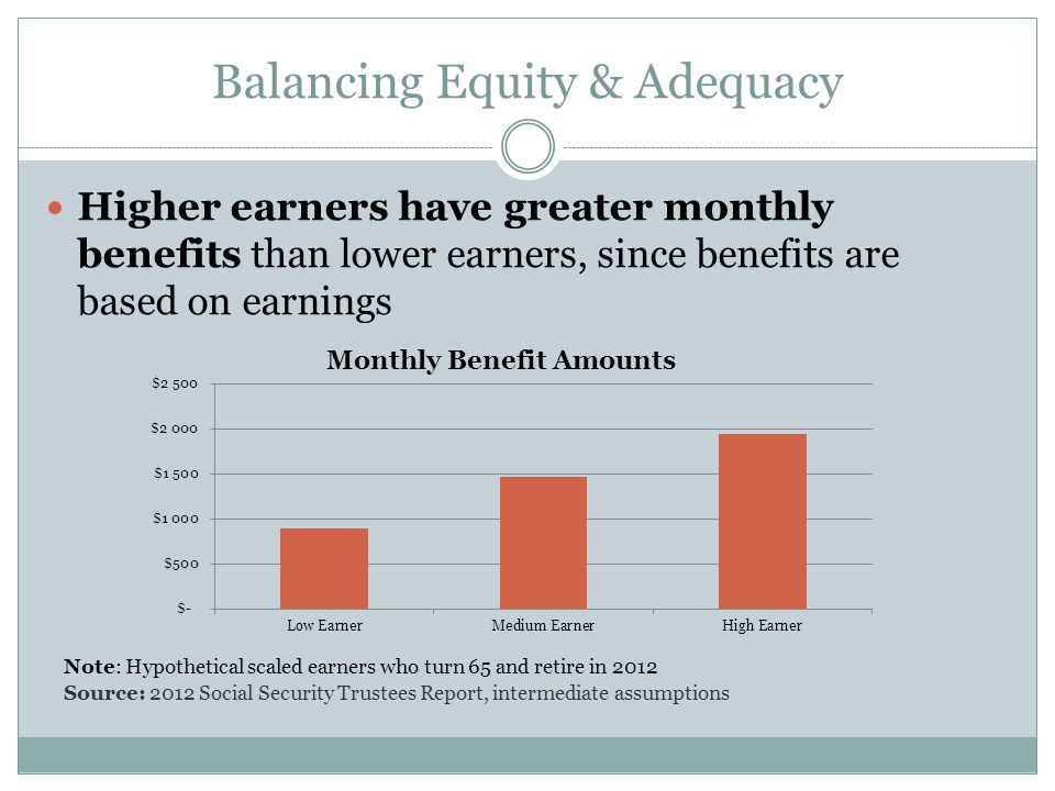 Balancing Equity & Adequacy Higher earners have greater monthly benefits than lower earners, since benefits are based on earnings Note: Hypothetical scaled earners who turn 65 and retire in 2012 Source: 2012 Social Security Trustees Report, intermediate assumptions
