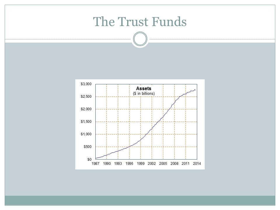 The Trust Funds