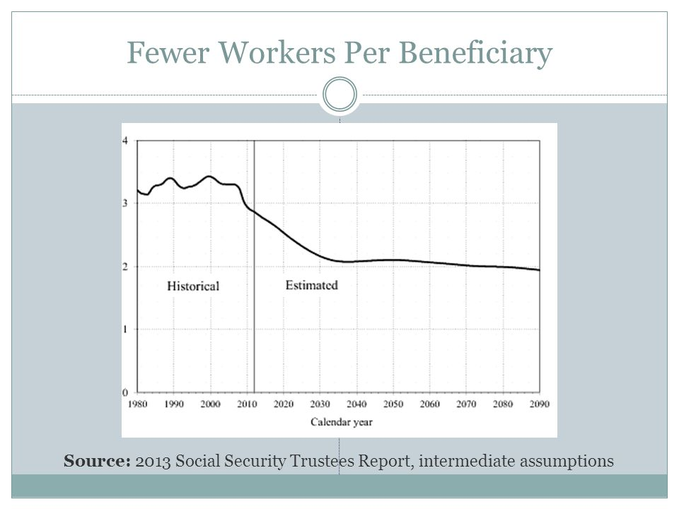 Fewer Workers Per Beneficiary Source: 2013 Social Security Trustees Report, intermediate assumptions