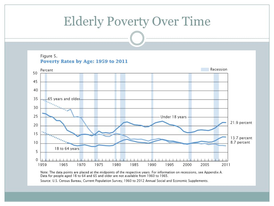 Elderly Poverty Over Time