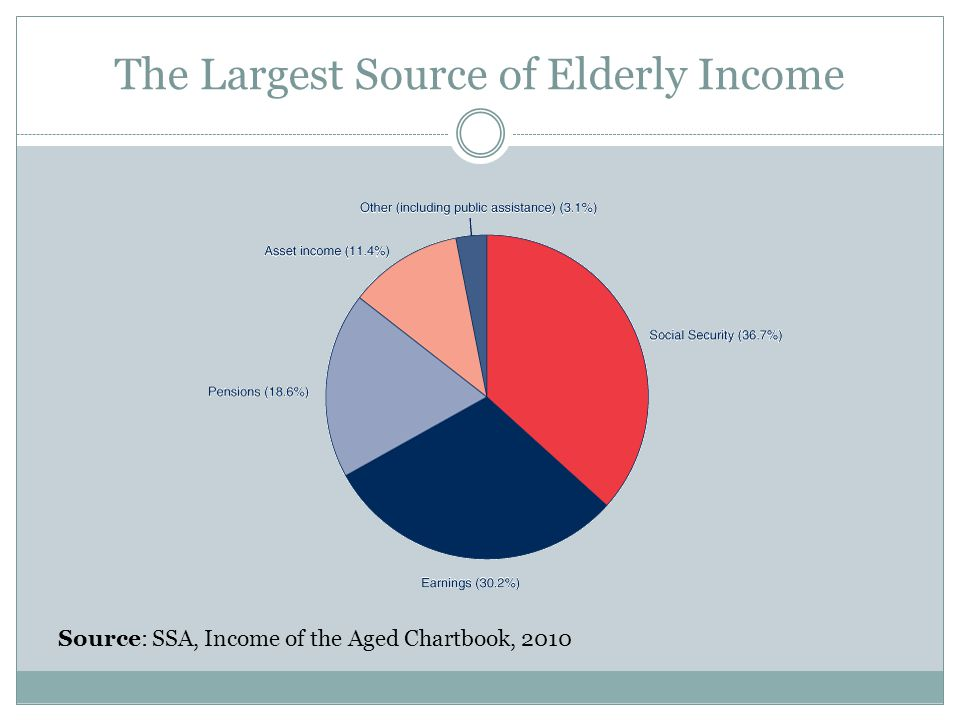 The Largest Source of Elderly Income Source: SSA, Income of the Aged Chartbook, 2010