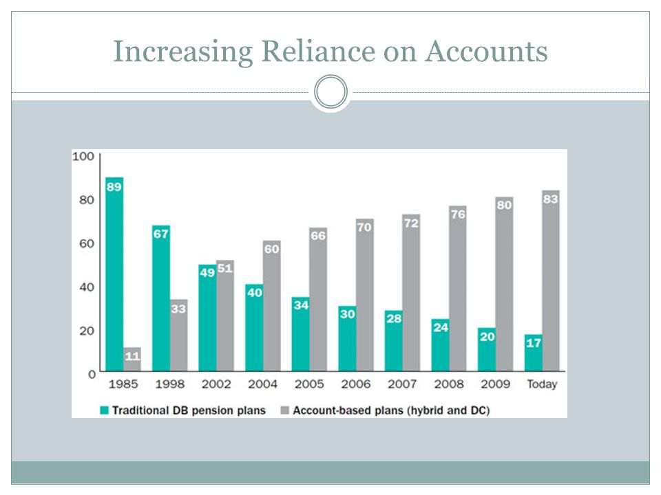 Increasing Reliance on Accounts
