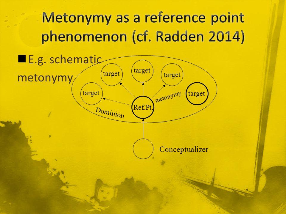 E.g. schematic metonymy Conceptualizer Ref.Pt. target Dominion metonymy target