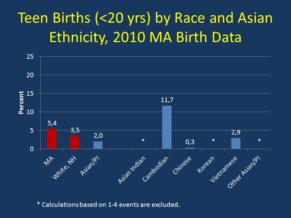Teen Births (<20 yrs) by Race and Asian Ethnicity, 2010 MA Birth Data * Calculations based on 1-4 events are excluded.